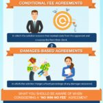 Your Guide to 'No Win No Fee' Employment Solicitors – Infographic