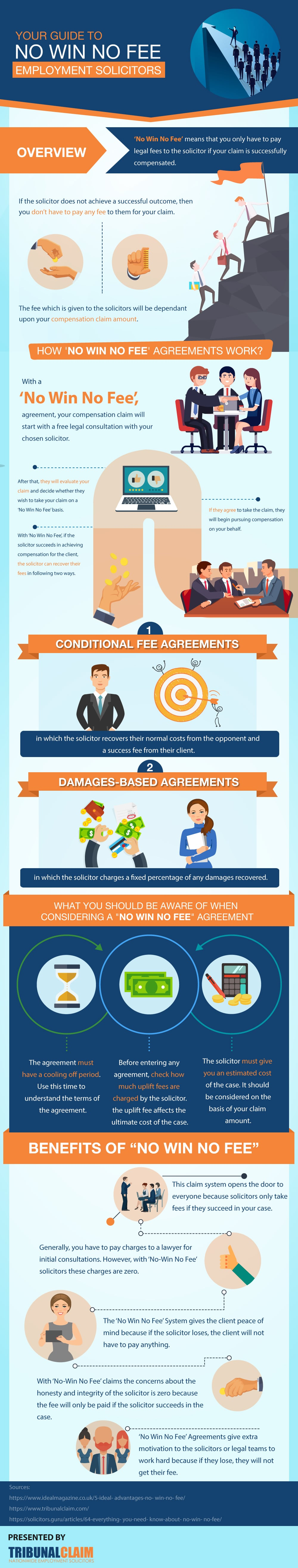 Guide to No Win No Fee Employment Law Solicitors