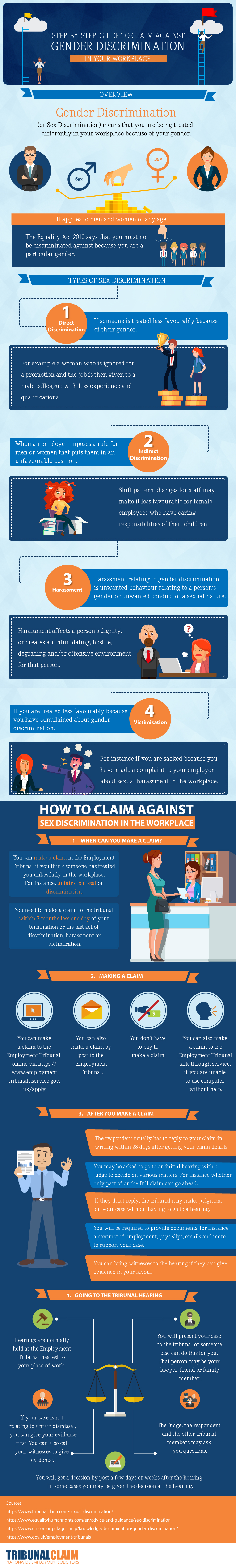Guide to Claim against Gender Discrimination in Your Workplace